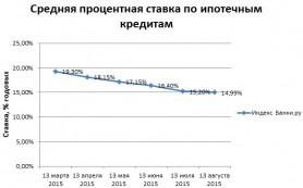 Средняя ставка по ипотечным кредитам снизилась до 14,99%