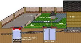 Устраиваем систему канализации в частном доме