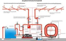 Системы пожаротушения на объектах