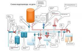 Из чего состоит автоматическая система водоснабжения для загородного дома