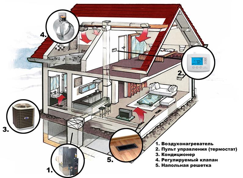 Современная климатическая система от компании «АТМ Климат».