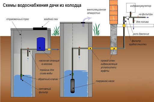 Цена водоснабжения дома из скважины