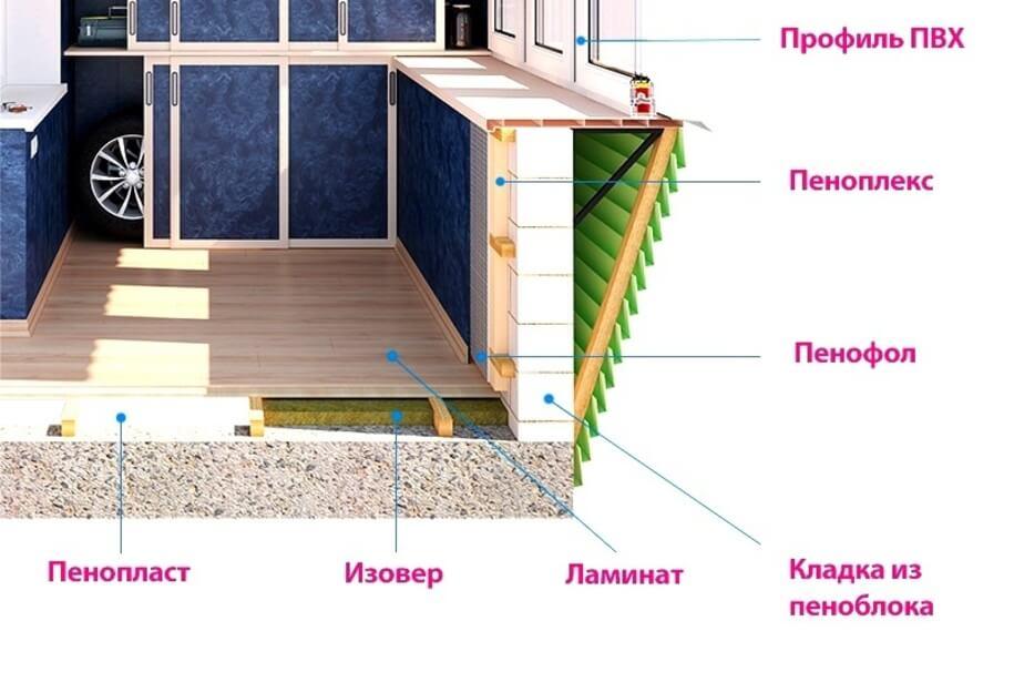 Утепление балкона под ключ: этапы работ, используемые материалы и особенности