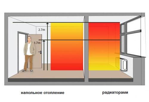 Преимущества теплого пола (электрического).